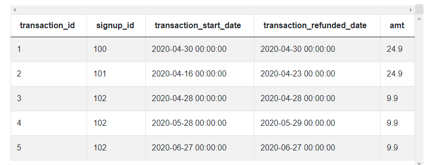 Transactions Data of Python Interview Questions for Most Profitable Location