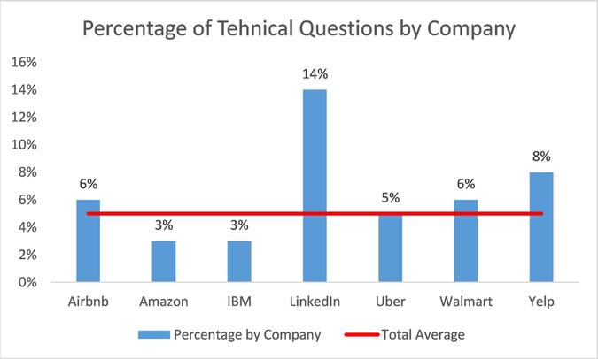 Percentage of Technical Questions by Company