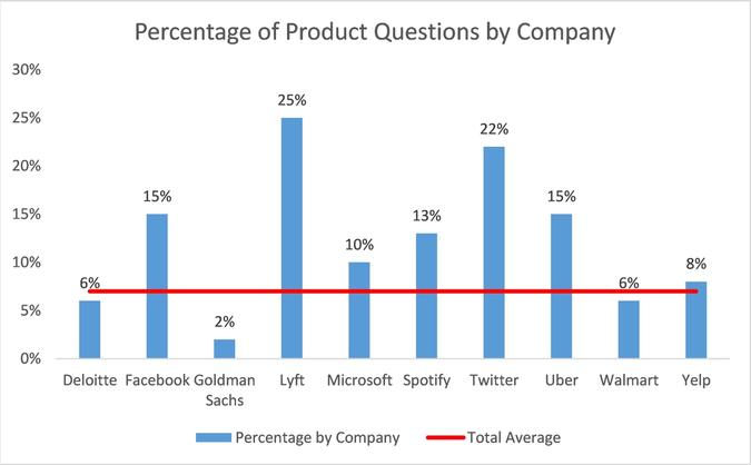 Percentage of Product Questions by Company