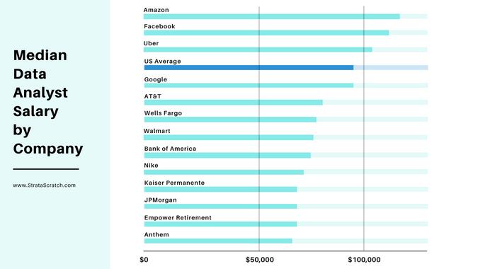 Median Data Analyst Salary by Company