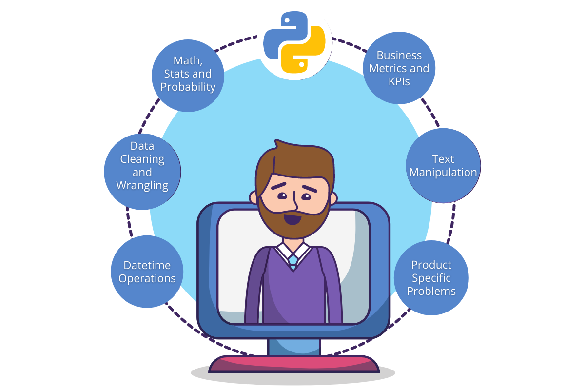 Python Interview Questions Categories