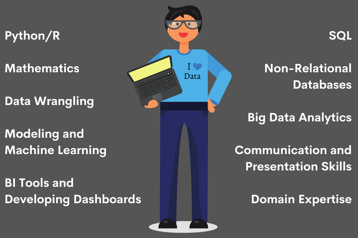 What Data Science Skills are Needed to Become a Successful Data Scientist Today