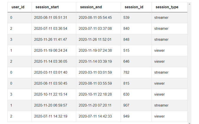 Dataset for Session Type Duration