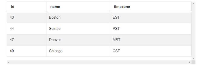 Dataset 2 for Pizza Partners