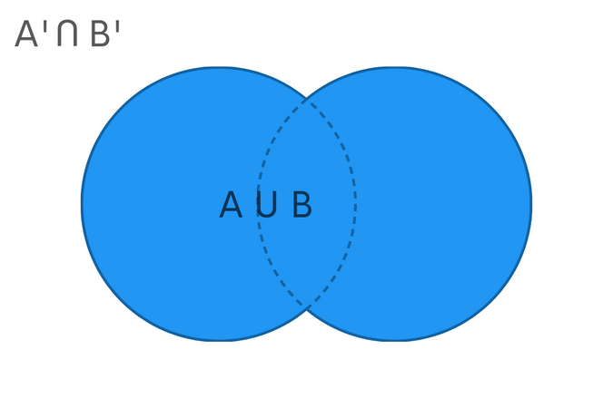 Venn Diagram for Data Sc Data Scienceience Probability and Statistics Interview InterviewQuestions