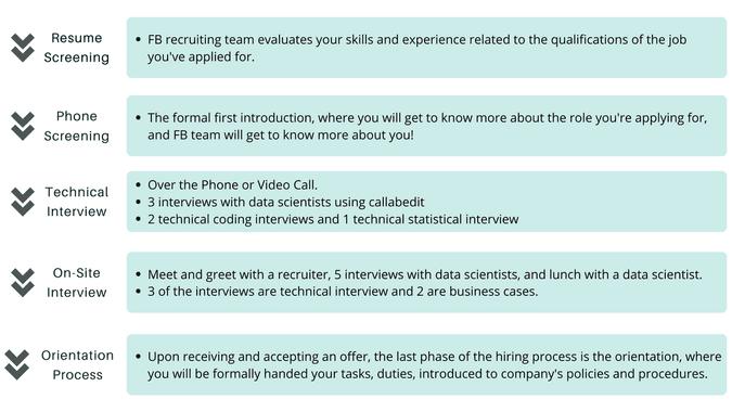 Facebook Data Scientist Interview Phases