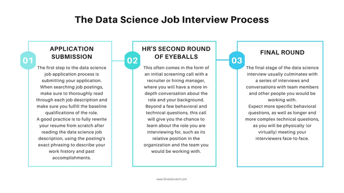 The Data Science Job Interview Process