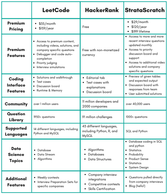 LeetCode vs HackerRank vs StrataScratch an overview of the platforms