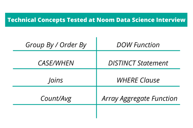 Technical Concepts Tested at Noom Data Science Interview