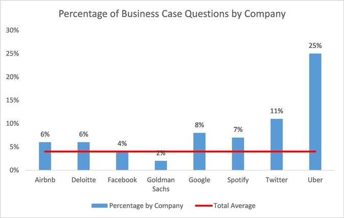 Percentage of Business Questions by Company