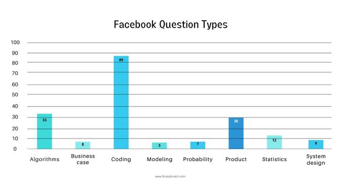 Facebook Data Scientist Interview Questions Type