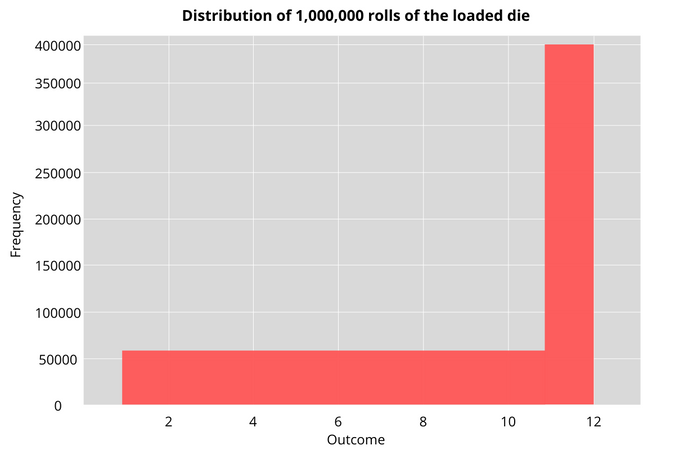 Distribution of 1,000,000 rolls of the loaded die