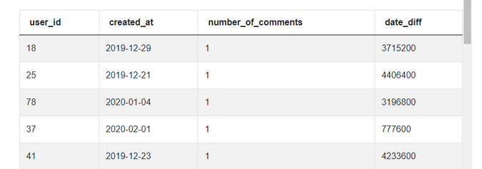 Output 1 for SQL Scenario Based Interview Questions for Number of Comments