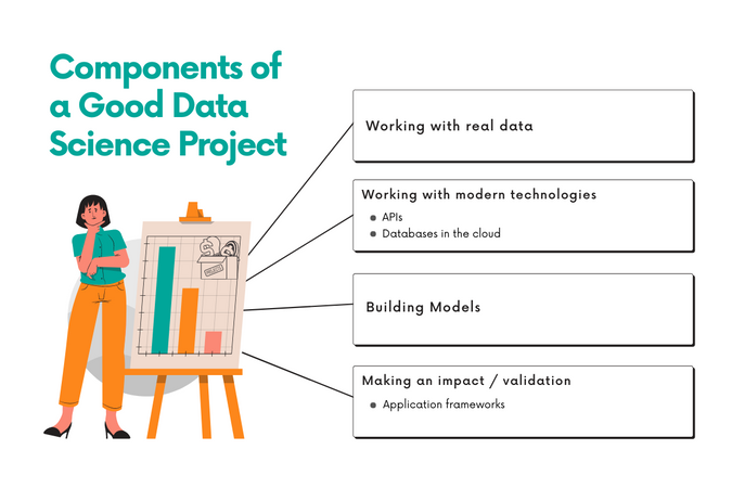 Components of a good data analytics project