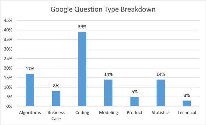 Google Question Type Breakdown