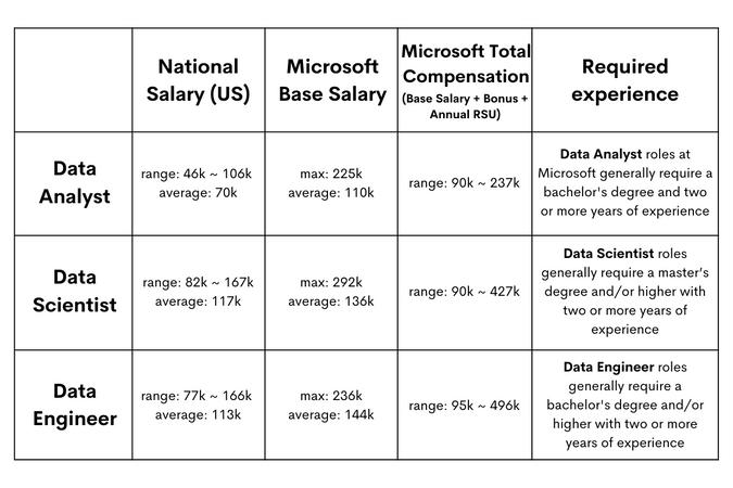 Microsoft Data Scientist Salaries