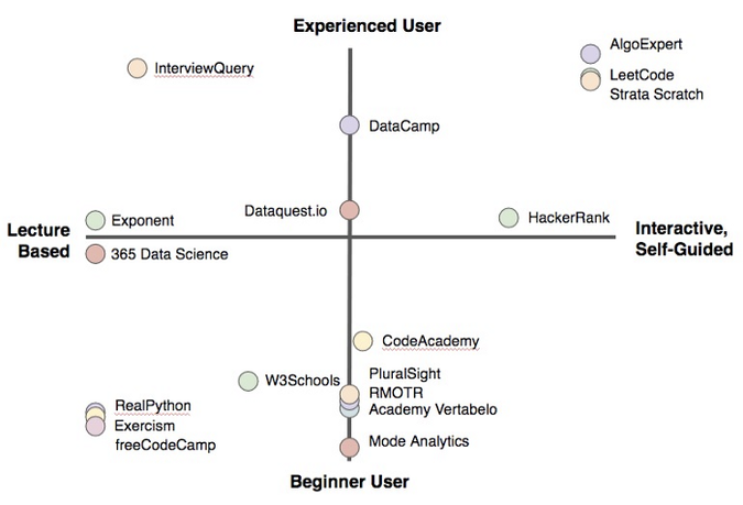 Data science platforms learning style and experience