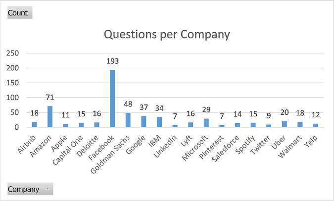 Questions per company