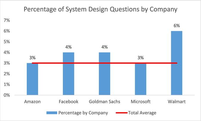 Percentage of Design Questions by Company