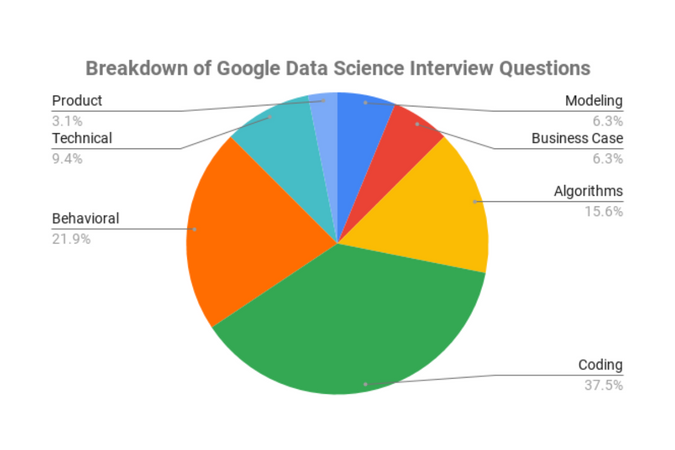 Breakdown of Google Data Scientist Interview Questions