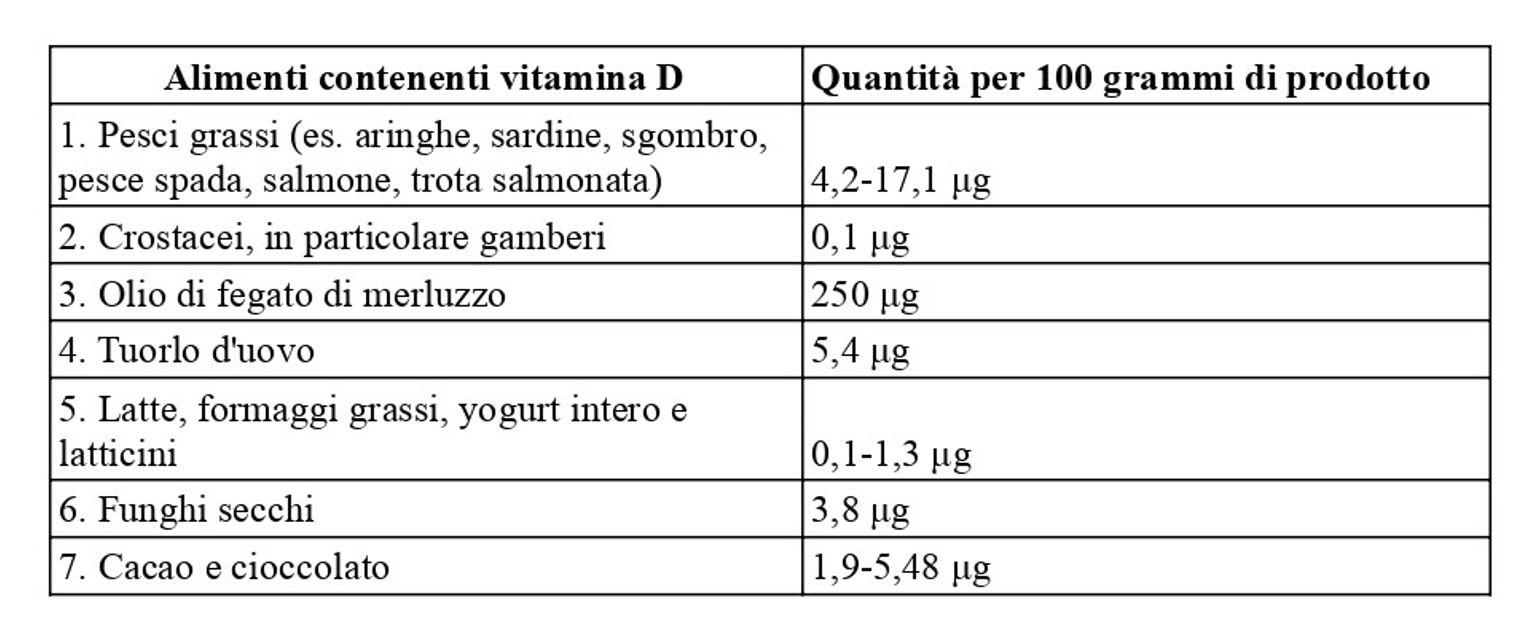Tabella alimenti vitamina D