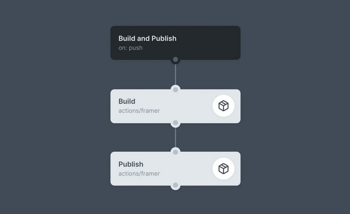 The publishing flow within the Framer CI
