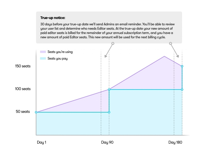 A graph showing a difference in what a customer is paying for and what they're using