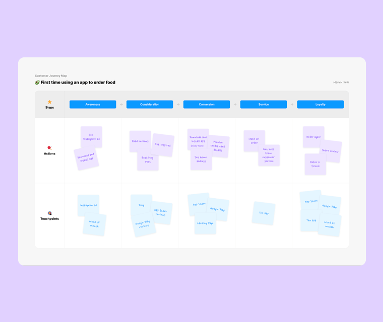 Template preview of Customer Journey Map