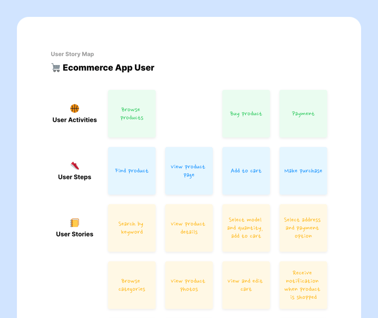 Template preview of User Story Map
