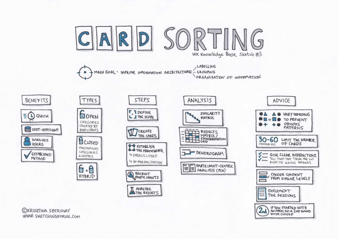Card sorting technique