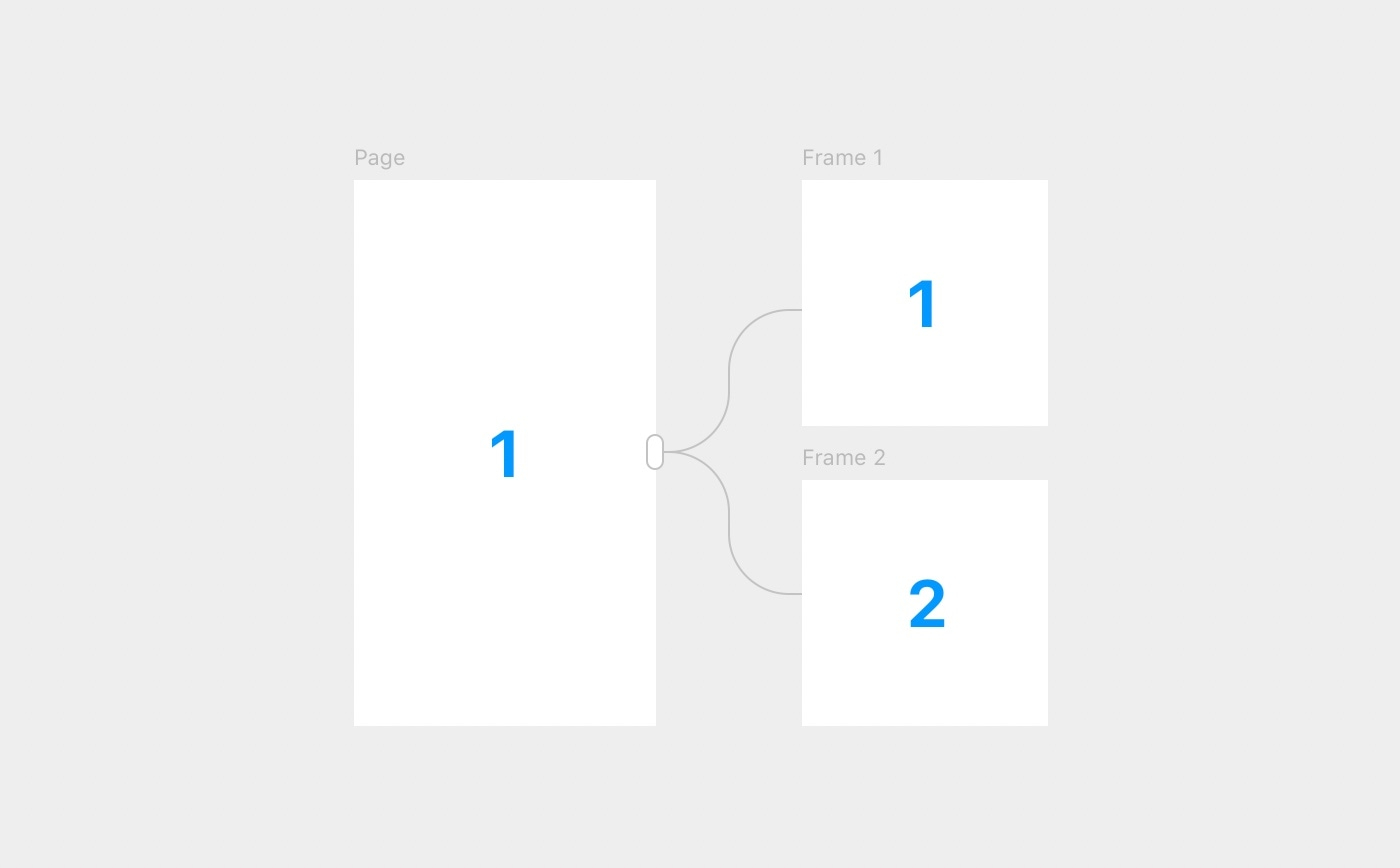 Connect the Page to one or more content layers