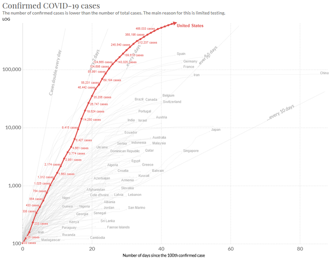 COVID Infection rates highlighting extreme upward trend for US.