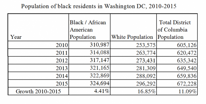 Table showing Black people making up a majority of D.C. residents.