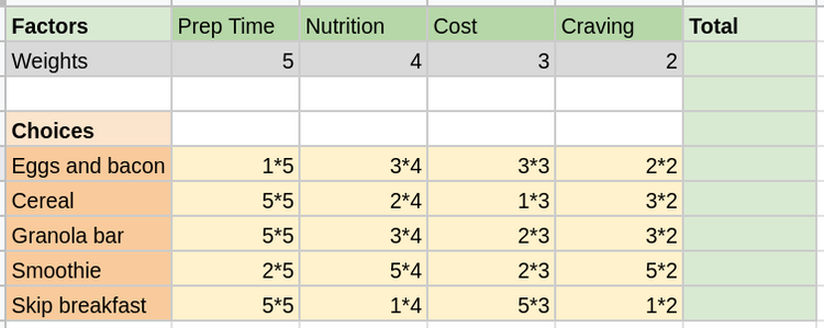 Decision matrix with weigthed factor calculations shown