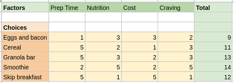 Decision matrix with scoring filled in and summed total