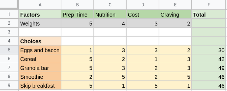 Weighted decision matrix with calulcated totals