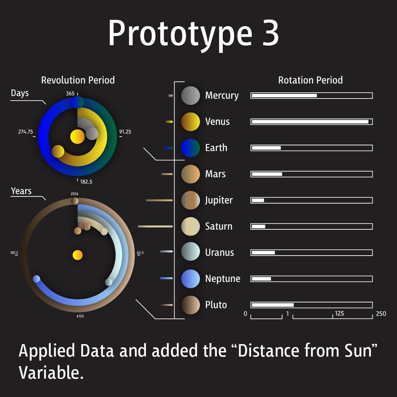 Solar System · Prototype #3