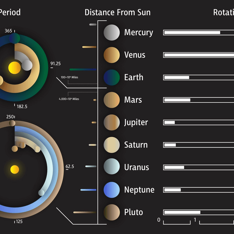 Solar System · Infographic