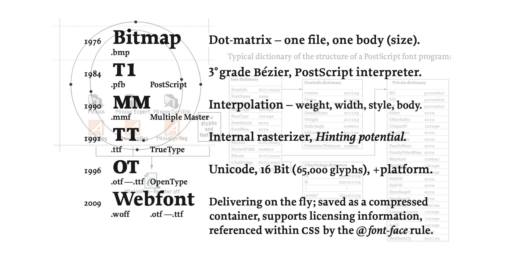 Digital Font Formats & Font Management