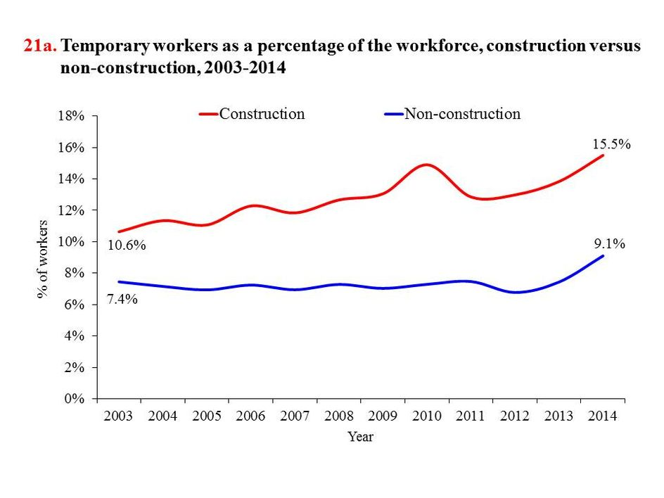 Construction temporary workers