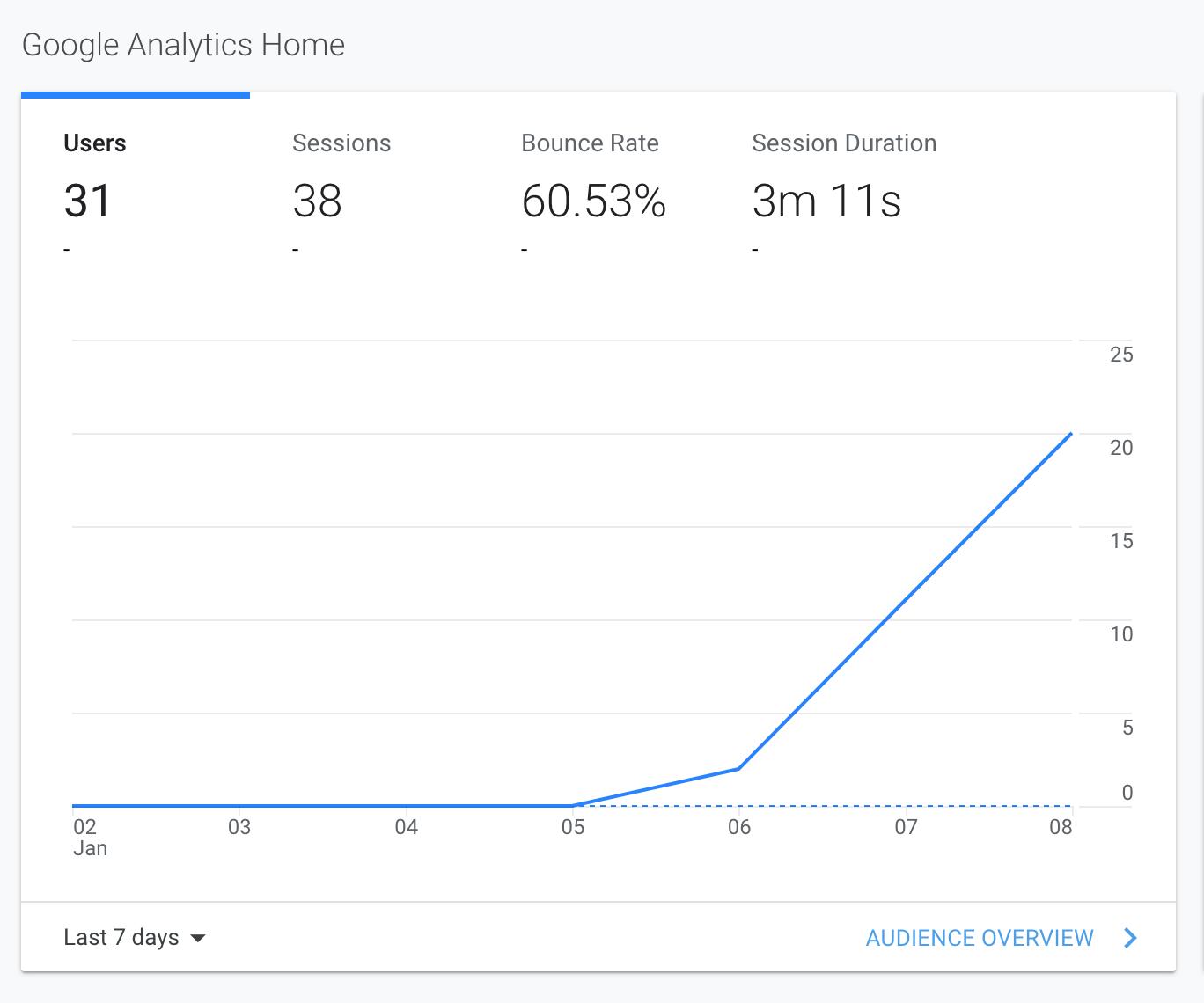 Google analytics report of blog growth