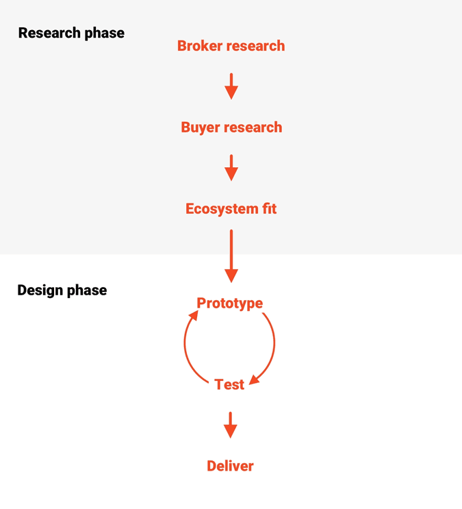 My general discovery / UX process