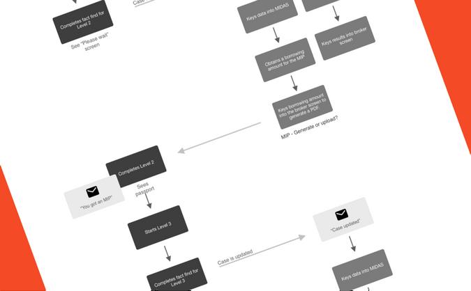 Buyer / broker interaction