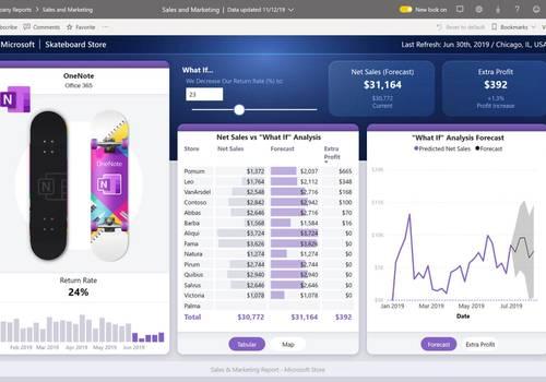 Power Bi grafer, Excel integration, produkt billede