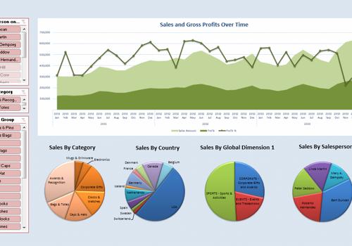Jet Reports grafer, Excel integration, salgsrapportering