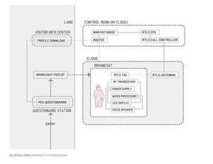 Braincoat system diagram
