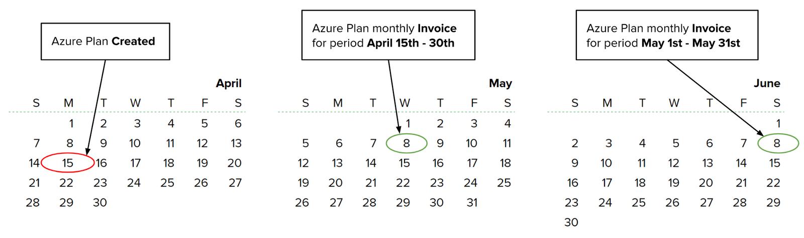Azure Plan Billing Periods
