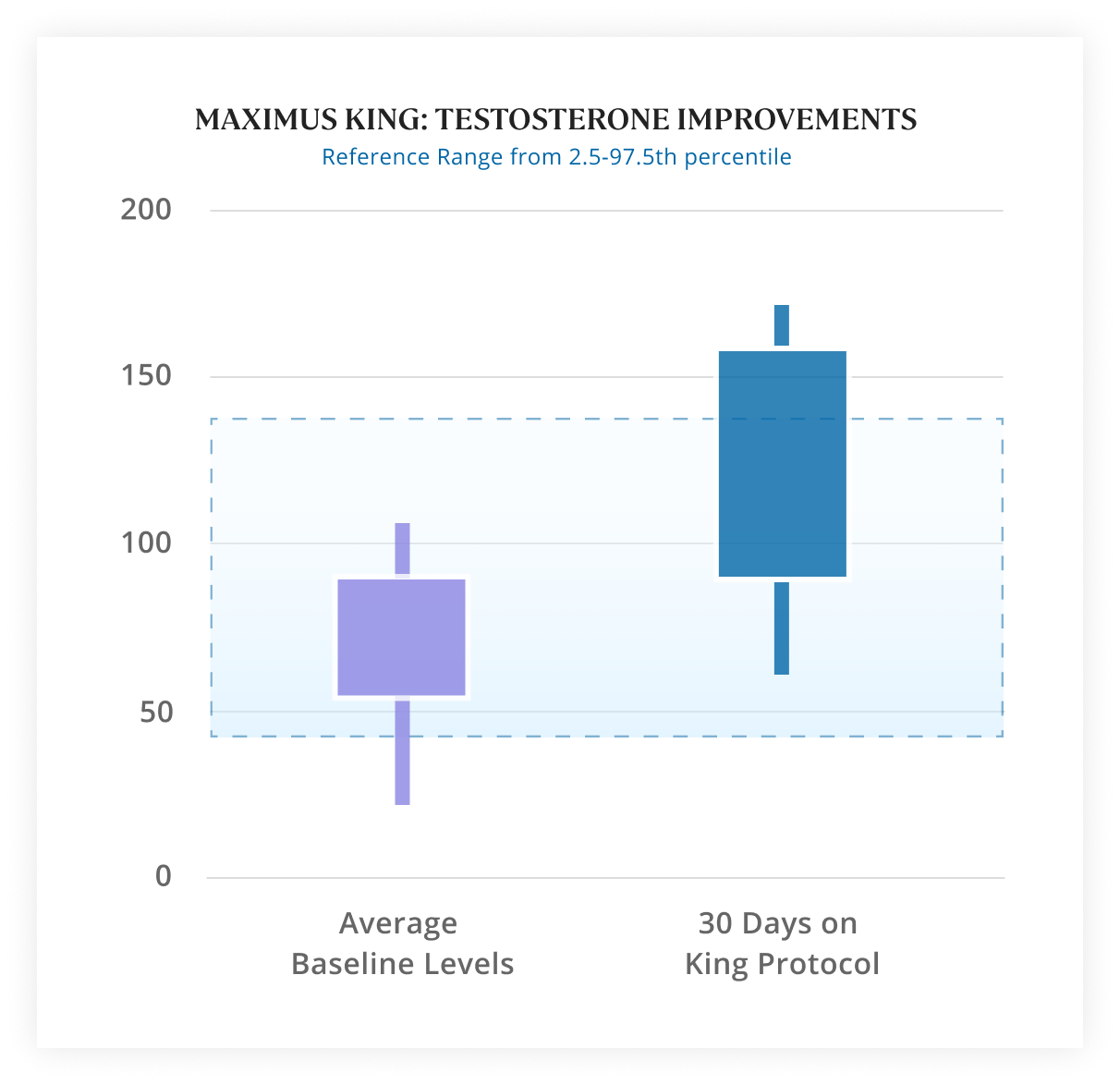2X Higher Testosterone Means  Better Mood, Vitality, & Health