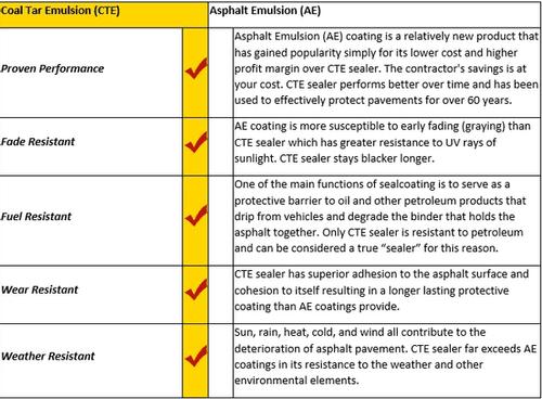 types-of-sealers