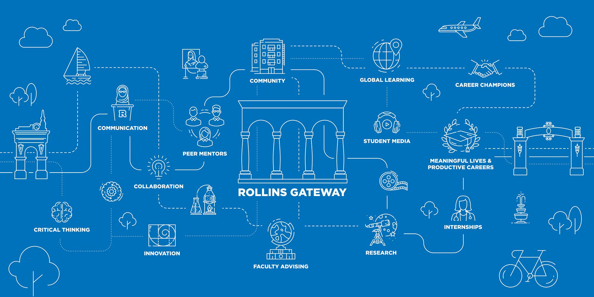 A visual representation of a student's journey through Rollins Gateway, from study abroad experiences to original research opportunities.